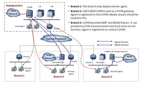 Разработка схемы сети