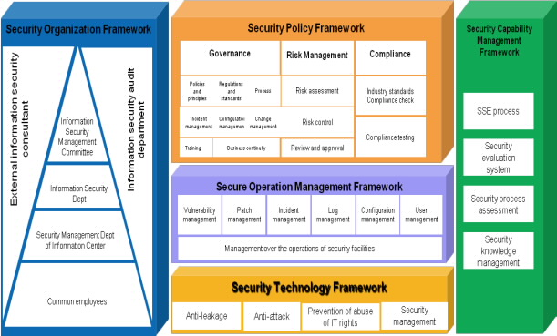 Global enterprise mx infraestructura para innovaci n for Security policy framework template