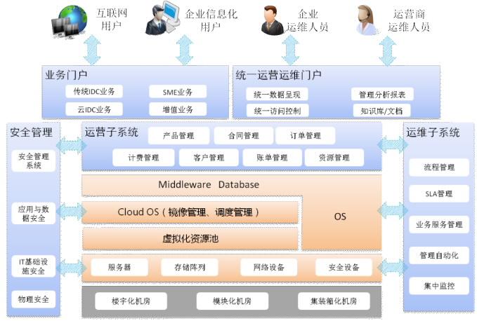 华为云idc解决方案总体架构如下所示