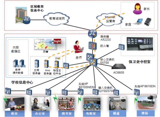 数字化校园网络架构图
