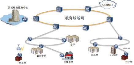 华为公司框架结构图