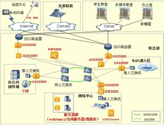 华为普教数字化校园--校园网络安全解决方案图片