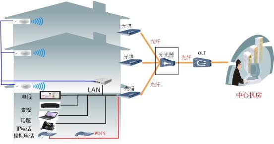 如果使用传统交换机+网线组网方式需大量交换机作为