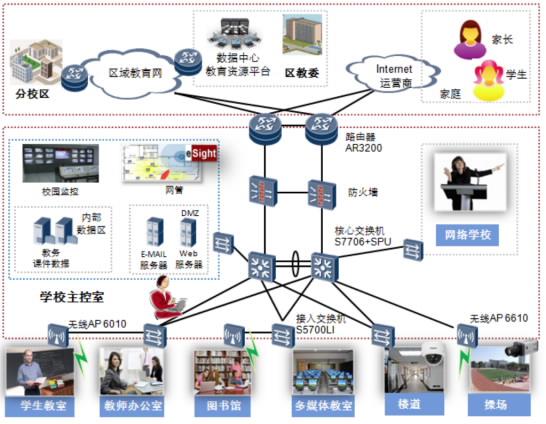 华为企业业务 - 商业&smb