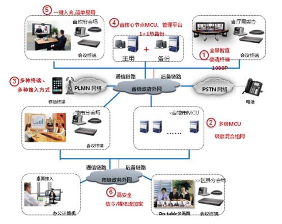 与华为公司mcu,管理平台融合