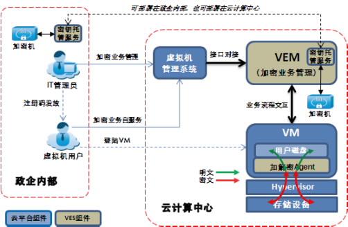 华为政务云数据加密解决方案