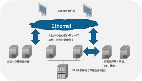 图2 数据云文件中心系统架构 数据云通过OIC和DSM两个部件构建文件中心。 华为文件信息管控中心(OIC, Online Information Control Center)基于云计算技术,提供贯穿从文档采集创建、集中管理共享、检索、加密管控、流转发布等各个阶段的全生命周期管理服务,防止信息通过网络、计算机、移动存储介质等途径泄密,同时促进协同工作及信息共享。 华为文档安全管理(DSM, Document Security Management)系统是防止主动泄密的一款安全软件产品。对政府的重要文档