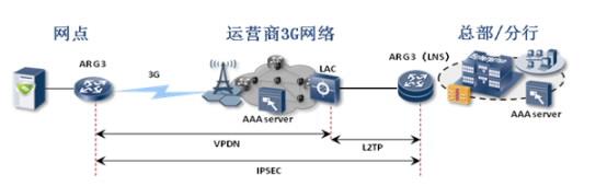 internet专线接入的结构图