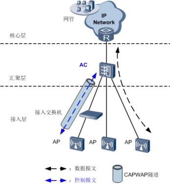 ac6005接入控制器