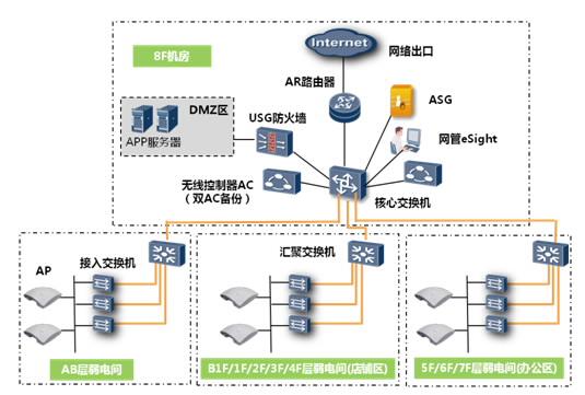无线商城网络系统