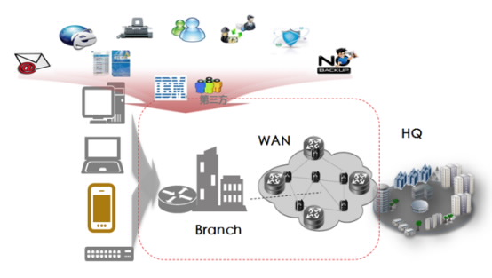 分支网络一般是指企业或者大型机构网络的延伸,通过广域网互联的方式与企业总部相联。分支网络的主要目的是使企业业务能够得到更好的扩展与延伸。 目前移动通信技术和智能终端的高速发展,尤其是LTE逐步普及,使得移动接入泛在化、宽带化。 一方面在公交车、火车、旅游大巴、地铁等移动交通上的最终用户希望享受到持续高质量的网络服务,另一方面,企业客户亟需通过提供系列本地化的优质服务,抓住在这些移动场所的用户,以便快速抢占互联网入口。根据由工信部、国家发改委等共同组成的IMT-2020(5G) 推进组发布的数据:从2010