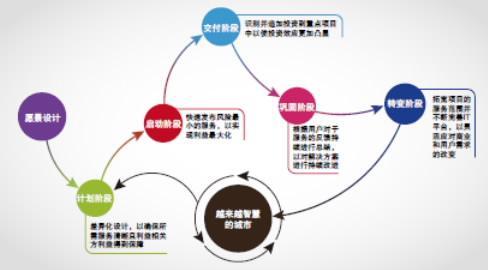 数据模型设计原则