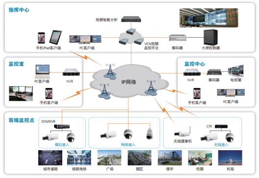 智能型小区远程视频监控解决方案