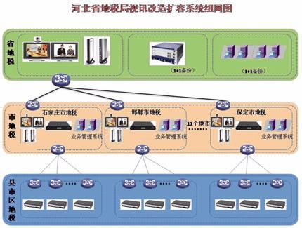 """系统结构如下图所示: 整个系统采用华为公司特有的"""""""