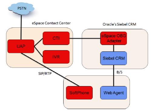 Oracle(NASDAQ: ORCL)公司创立于1977年,总部位于美国加利福尼亚州红木城,2012财年收入达371亿美元,在全球超过145个国家拥有逾38万个客户,是一家数据库、中间件、应用软件全球领先的IT公司。 华为与Oracle合作,为企业的管理信息化提供优化的、高效的、安全的ICT解决方案,灵活适配各行业不同规模企业客户的业务需求。提供从机房、基础网络、硬件平台到管理软件的一站式综合方案。同时在IT领域,华为部分存储产品已通过Oracle VC兼容性认证,支持Oracle linux操作系统、