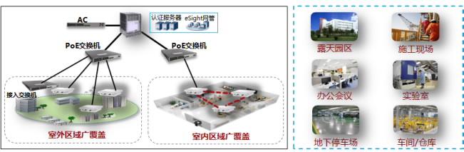 ac插卡与核心交换机融合)实现无线网络广覆盖;采用电路增强技术的室外